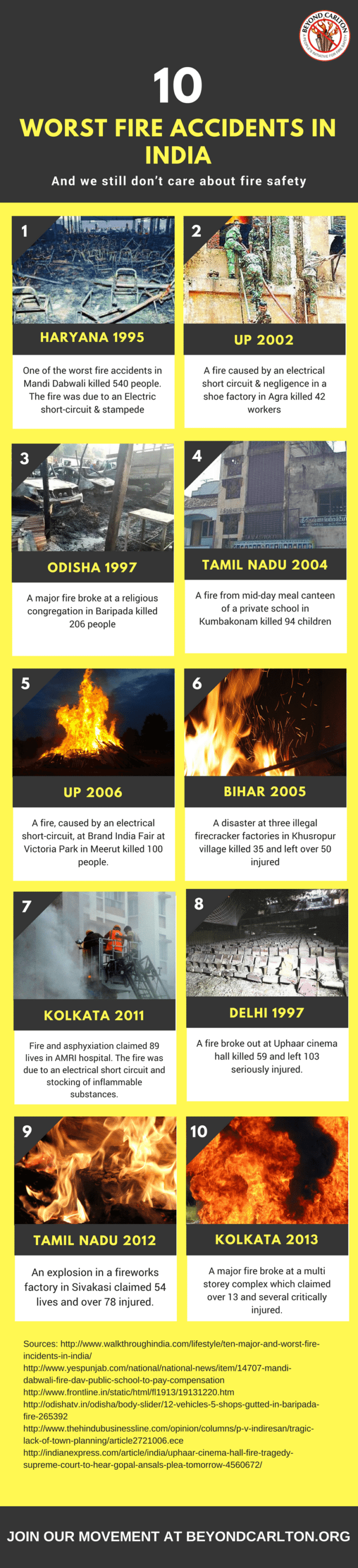 10 worst fire accidents in India