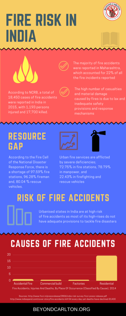 Fire risk in India - Infographic