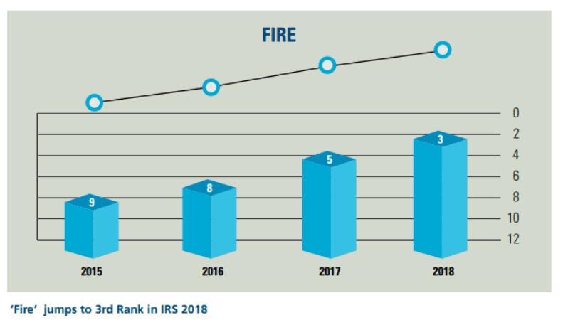 FICCI India Risk Survey 2018