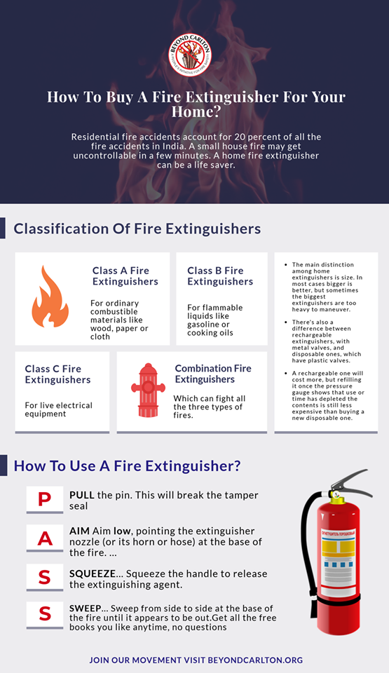 How to buy a fire extinguisher for your home